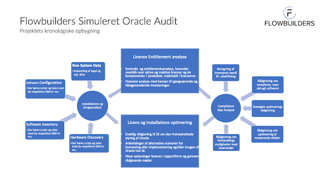 Oracle Audit
